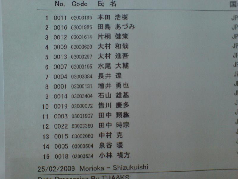 全日本選手権男子スーパーG