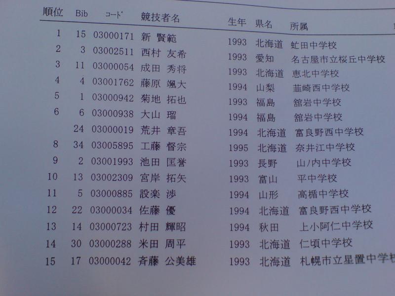 ジュニアオリンピック男子GS
